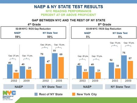4 th Grade NAEP & NY STATE TEST RESULTS NYC READING PERFORMANCE PERCENT AT OR ABOVE PROFICIENT GAP BETWEEN NYC AND THE REST OF NY STATE NAEPNY State Test.