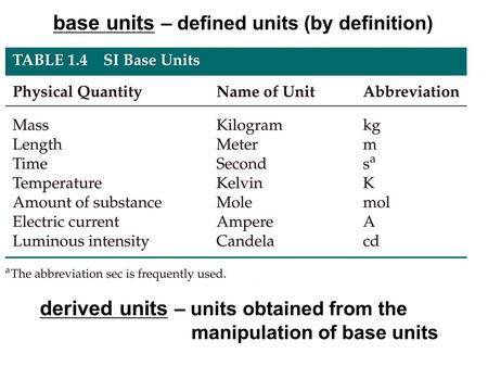 Base units – defined units (by definition) derived units – units obtained from the manipulation of base units.