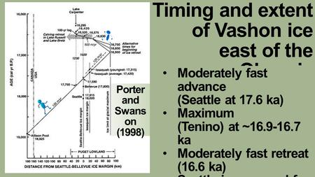 Timing and extent of Vashon ice east of the Olympic Mountains Porter and Swans on (1998) Moderately fast advance (Seattle at 17.6 ka) Maximum (Tenino)