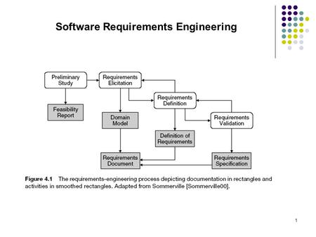 1 Software Requirements Engineering. 2 Types of Requirements IEEE Std 830 – 1998  sYear=1998.