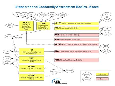 KATS Korean Agency for Technology and Standards KOLAS (Korea Laboratory Accreditation Scheme) KAS (Korea Accreditation System) KAB (Korea Accreditation.
