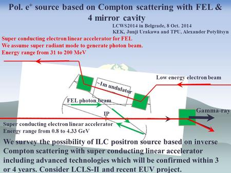 ~1m undulator IP Pol. e + source based on Compton scattering with FEL & 4 mirror cavity Low energy electron beam Gamma-ray FEL photon beam LCWS2014 in.