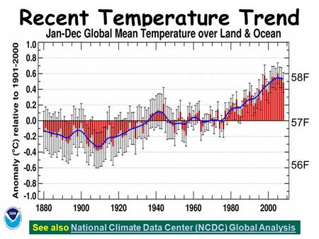 Globally averaged annual surface temperature Recent Temperature Trend See also National Climate Data Center (NCDC) Global AnalysisNational Climate Data.
