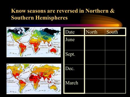 Know seasons are reversed in Northern & Southern Hemispheres DateNorthSouth June Sept. Dec. March.