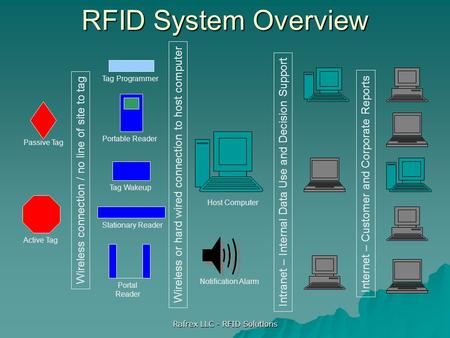 Rafrex LLC - RFID Solutions RFID System Overview Passive Tag Active Tag Notification Alarm Host Computer Tag Programmer Portable Reader Stationary Reader.