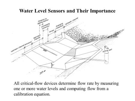 All critical-flow devices determine flow rate by measuring one or more water levels and computing flow from a calibration equation. Water Level Sensors.