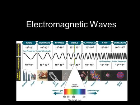 Electromagnetic Waves. What are they? Electromagnetic waves are energy which radiate from a source in a wave pattern – troughs and crests Waves can be.