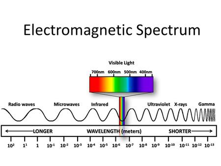 Electromagnetic Spectrum. Waves are everywhere! Wave – Disturbance that moves through space – Takes energy/information and moves it from one location.