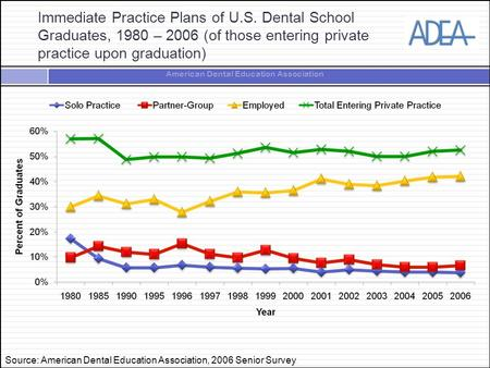 American Dental Education Association Immediate Practice Plans of U.S. Dental School Graduates, 1980 – 2006 (of those entering private practice upon graduation)
