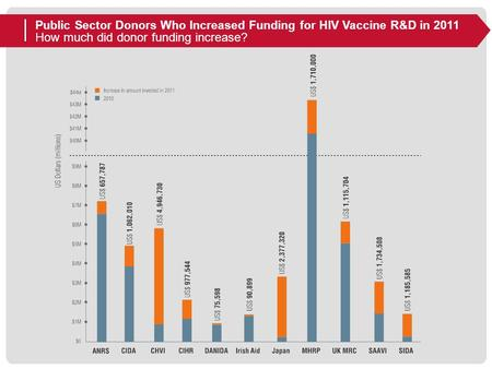 Public Sector Donors Who Increased Funding for HIV Vaccine R&D in 2011 How much did donor funding increase?