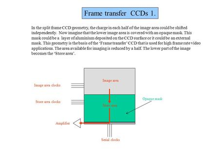 Frame transfer CCDs 1. Image area clocks Store area clocks Amplifier Serial clocks Image area Store area In the split frame CCD geometry, the charge in.