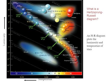 What is a Hertzsprung-Russell diagram?