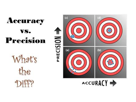 Accuracy vs. Precision What's the Diff?. Accuracy Accuracy: How closely a measurement matches true or actual values –To be accurate only requires the.