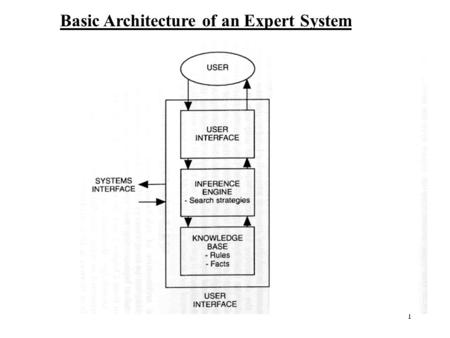1 Basic Architecture of an Expert System. 2 Knowledge base - contains the domain specific problem-solving knowledge. Facts - represent what we know at.