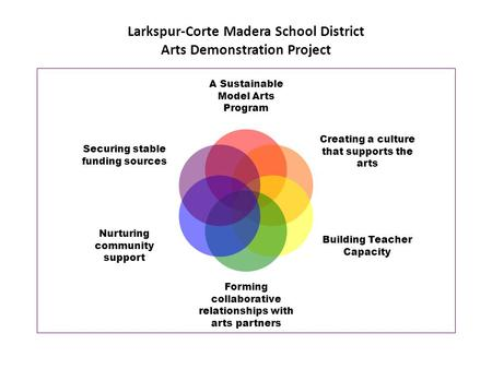 Larkspur-Corte Madera School District Arts Demonstration Project A Sustainable Model Arts Program Creating a culture that supports the arts Building <strong>Teacher</strong>.