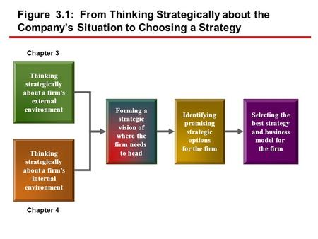Figure 3.1: From Thinking Strategically about the Company's Situation to Choosing a Strategy Thinking strategically about a firm's external environment.