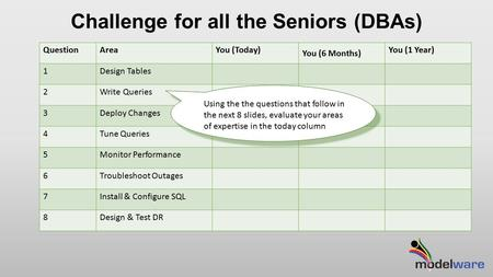 Challenge for all the Seniors (DBAs) QuestionAreaYou (Today) You (6 Months) You (1 Year) 1Design Tables 2Write Queries 3Deploy Changes 4Tune Queries 5Monitor.