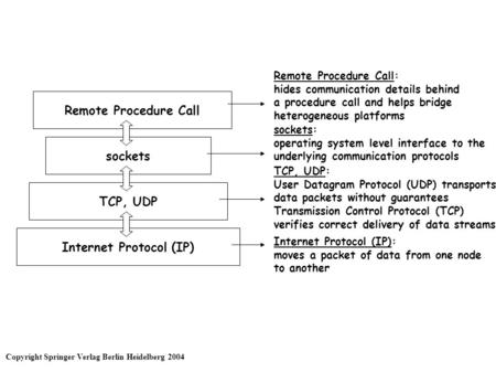 Remote Procedure Call sockets TCP, UDP Internet Protocol (IP) Remote Procedure Call: hides communication details behind a procedure call and helps bridge.