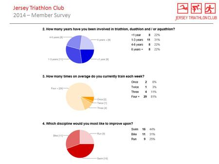Jersey Triathlon Club 2014 – Member Survey.
