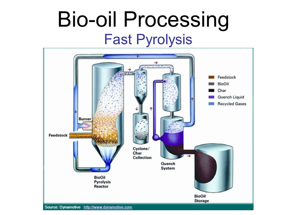 Products of Fast Pyrolysis Bio-oil -Liquid biomass -Can be stored, pumped and transported Non-condensable gas - Re-circulated into the pyrolysis process Char -Black powder -Incompletely combusted biomass