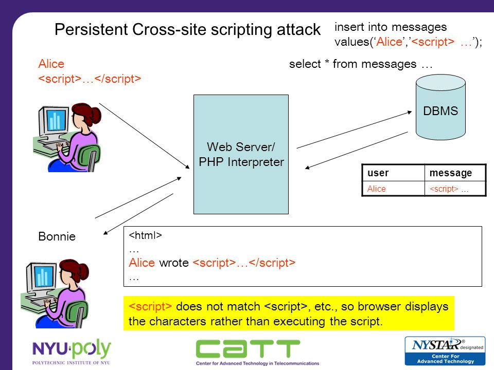 Web Server/ PHP Interpreter DBMS Browser, Javascript, … Alice Hello insert into messages values(Alice, Hello ); usermessage Alice Hello select * from messages … … Alice wrote Hello … Bonnie More permissive browser security policy: Allowed token set includes boldface tags Policy with allowed token set: {,, …} Boldface tags matched with value comparison, so browser renders Hello in bold.
