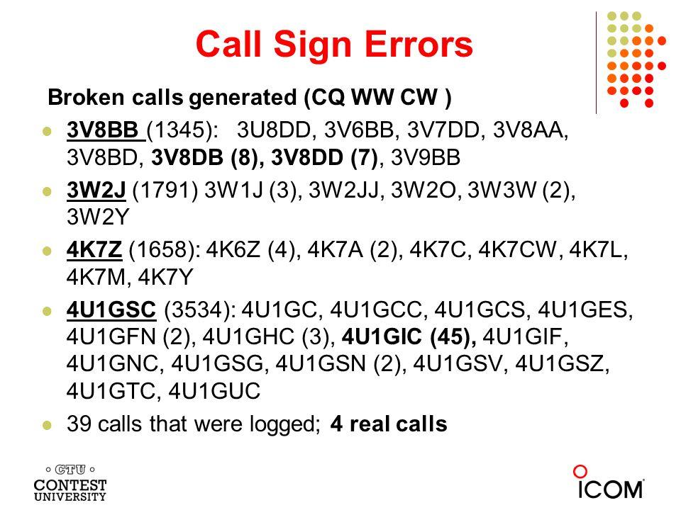 Average Uniques per Category CW High Low QRP U A U A U A 160 1.3 1.1 1.9 1.4 1.9 1.0 80 1.6 1.2 1.9 1.3 4.2 0.4 40 1.2 1.9 2.0 1.5 2.0 0.4 20 1.5 1.6 2.2 1.2 1.8 0.0 15 1.1 1.4 1.6 1.2 2.0 1.4 10 1.2 1.4 1.8 1.4 1.7 1.3 U A U A U A AB 1.4 1.2 1.9 1.3 1.7 1.4 MS 1.4 M2 1.3 MM 1.4 CW: 5,052,761 log entries (97%) 72,317 unique entries (4% more) Average unique rate = 1.43 SSB High Low QRP U A U A U A 160 1.4 1.1 1.3 1.8 8.3 0.0 80 1.6 1.6 1.1 0.8 2.7 0.7 40 1.4 1.2 1.3 1.3 1.6 1.6 20 1.4 1.6 1.9 1.5 1.2 2.7 15 1.3 1.3 1.6 1.3 1.2 1.4 10 1.3 1.1 1.8 1.3 1.6 0.9 U A U A U A AB 1.3 1.0 1.7 1.1 1.5 1.5 MS 1.4 M2 1.4 MM 1.3 SSB: 5,182,572 log entries 69,702 unique entries Average unique rate = 1.35