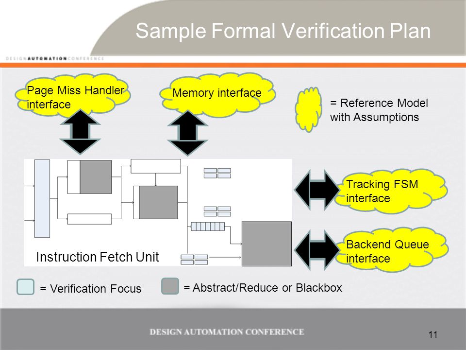 Results of Pioneering All 11 units are reasonable FV targets –Assuming expert help to get started –With proper abstraction & reduction –Best when full cluster can be built for FV FV very useful for design exercise –Wiggling waveforms in early/partial proofs –Enables quick sanity check in modified RTL FV assumption creation effort comparable to sim env development –But low ROI if good sim env already done BUT cant completely eliminate cluster simulation –Complex interfaces can be difficult to model passively –Some subset of non-fv-friendly unit types –Inherited units with lots of tests dont want to redo effort 12