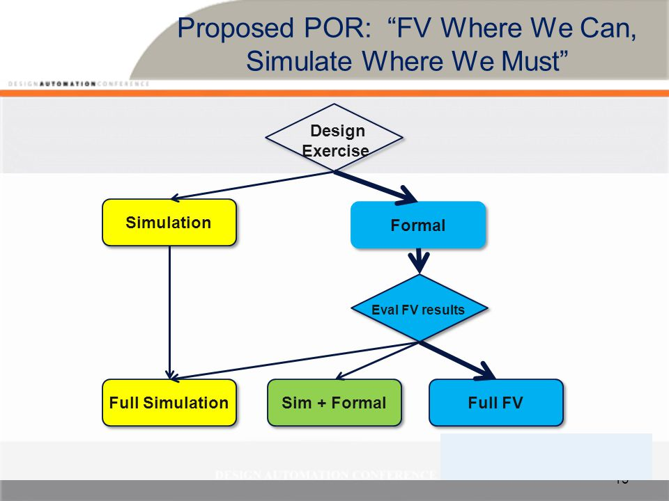 Conclusions Formal Verification IS feasible for mainstream validators –But need experts to help with initial setup FV can replace lots of simulation –Some effort to bring up FV environment But current simulation envs effort-intensive & buggy –Not 100% of units, but major subset We should be doing more FV –Current efforts need to measure & report results –Focus on developing reusable FPV collateral –Demonstrate success to engineers and managers 14
