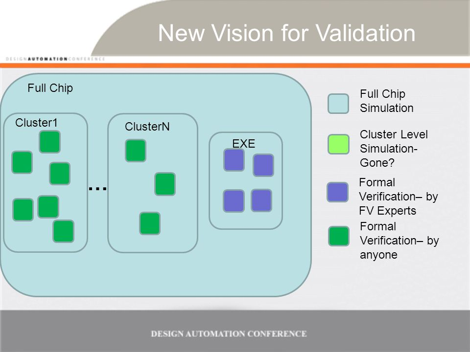 Pioneering the New Vision 11 core units chosen for pioneering –Varying levels of FV expertise among owners –3-month targeted effort (part time) Pioneering goals –Develop validation plans With path to simulation replacement –Build FV environment & wiggle models –Observe real traffic comparable with simulation tests 9