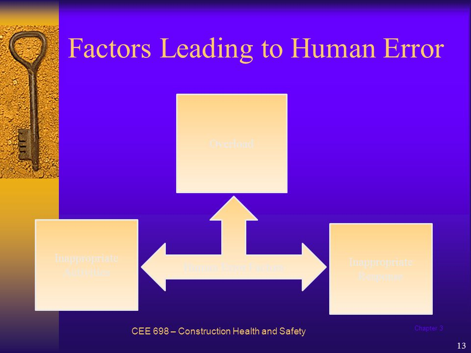 Chapter 3 14 Overload CEE 698 – Construction Health and Safety Capacity – product of such factors as a persons natural ability, training, state of mind, fatigue, stress, and physical condition.