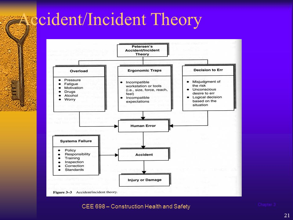 Chapter 3 22 Accident / Incident Theory Some of the reasons why systems may fail: 1.