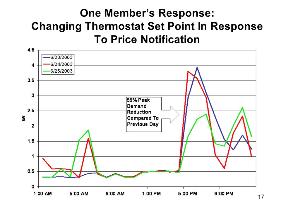18 Central Air Conditioner Users Respond To Price Alerts