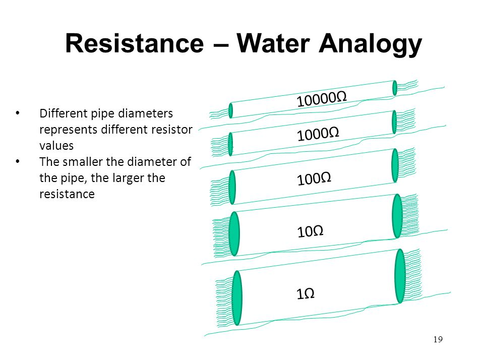 Resistance Resistance is an electrical property of a material that resists the flow of electrons The schematic symbol for a resistor is: Common units for resistance are: –ohms –kiloohm: 1KΩ = 1000 ohms, 10KΩ = 10,000 ohms –megaohm: 1MΩ = 1,000,000 ohms The units symbol for ohms is: Ω (ohms) 20