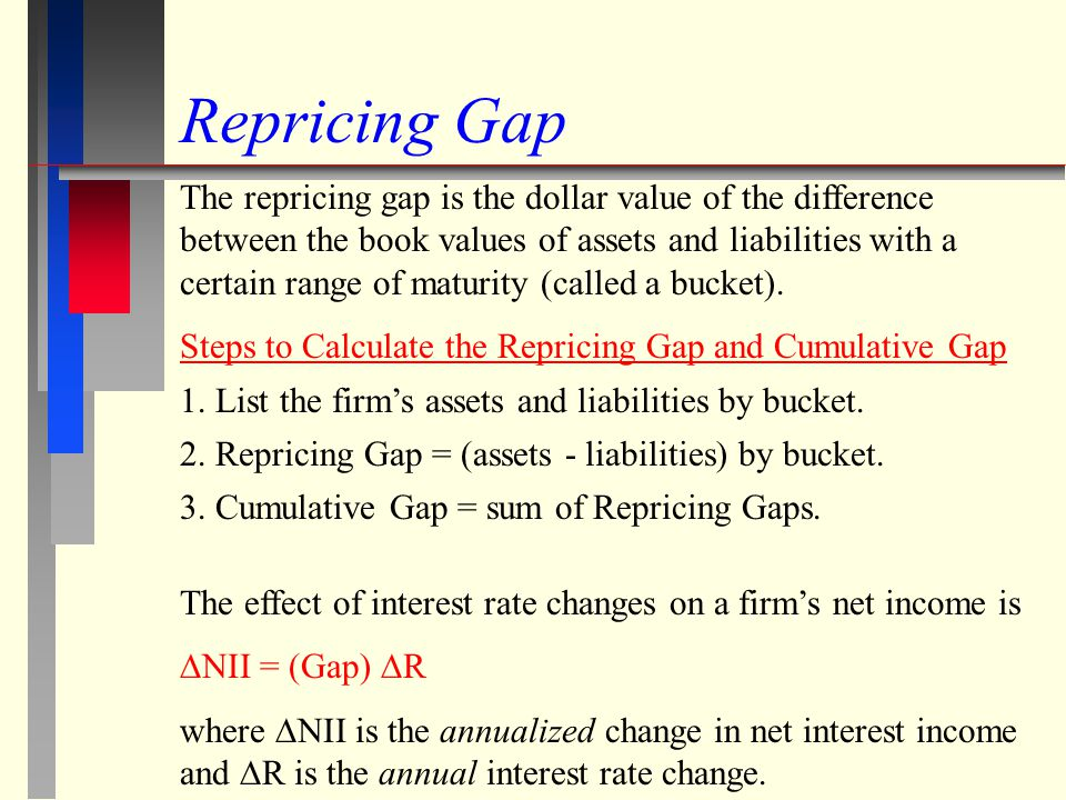 Repricing Gap Example Time PeriodAssets LiabilitiesGapCm.