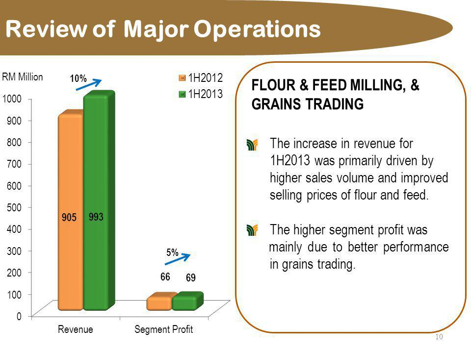 Review of Major Operations 11 MARKETING, DISTRIBUTION & MANUFACTURING OF CONSUMER PRODUCTS Revenue and segment profit increased due to improved sales of agency products with better margins.