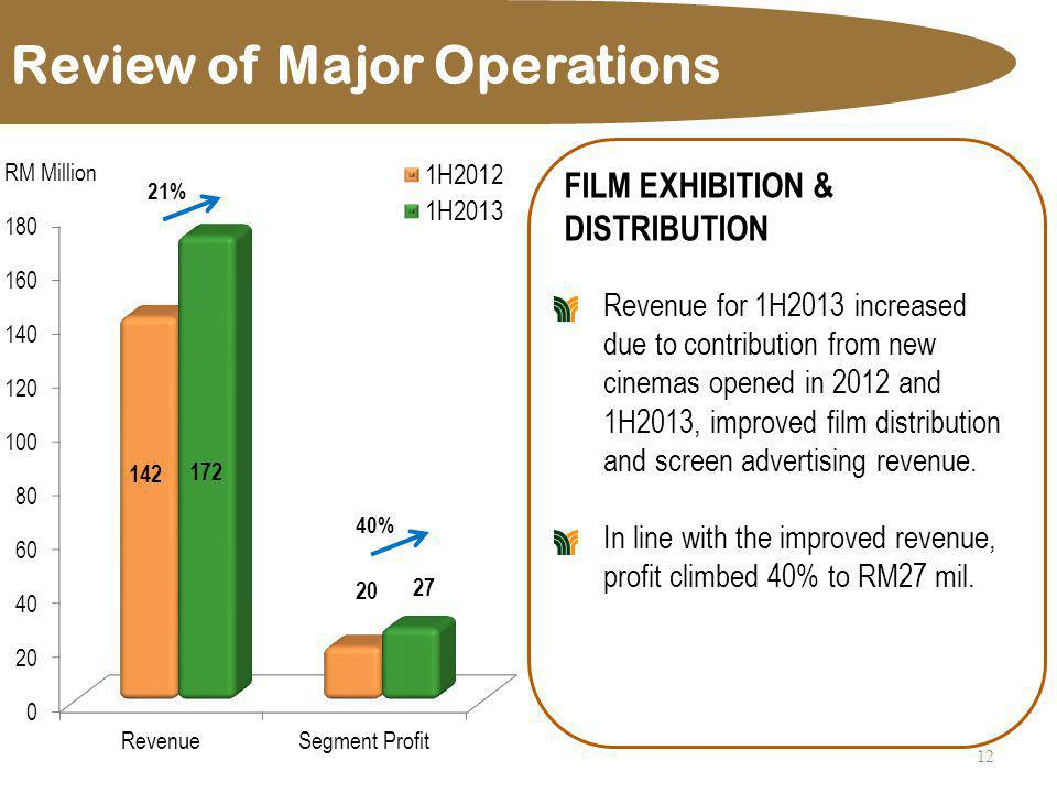 Review of Major Operations 13 ENVIRONMENTAL ENGINEERING, WASTE MANAGEMENT & UTILITIES Revenue and segment profit declined as most of the environmental engineering projects were at completion stages.