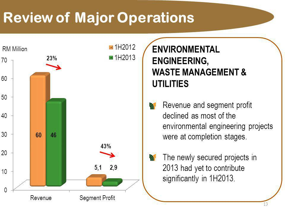 Review of Major Operations 14 PROPERTY INVESTMENT & DEVELOPMENT Revenue decreased for 1H2013.
