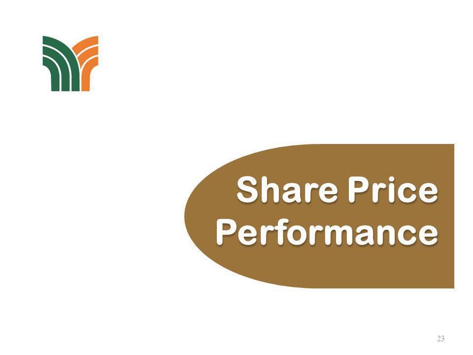 Share Price Performance Jan-Jun 2013PPBFBM KLCI Closing Price (High)14.161,788.43 Closing Price (Low)12.001,613.33 Closing (28.06.13)14.161,773.54 Average Daily Volume744,345167,433,601