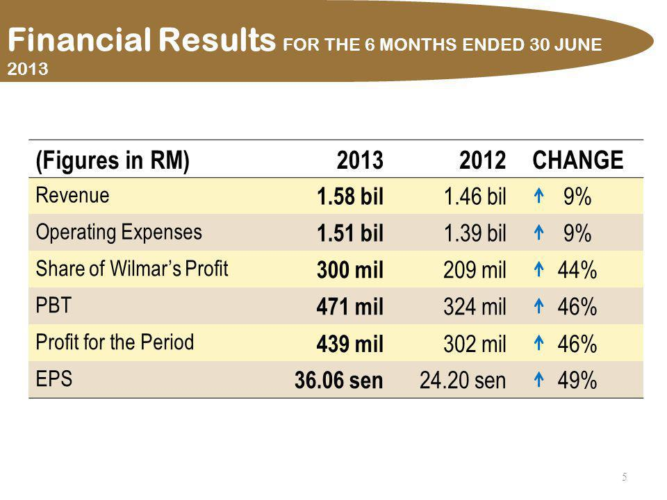 6 20132012 EPS 36.06 sen 24.20 sen ROE Attributable to Owners of the Parent 2.9% 2.0% Net Assets Per Share Attributable to Owners of the Parent RM12.52 RM11.97 Financial Ratios FOR THE 6 MONTHS ENDED 30 JUNE 2013
