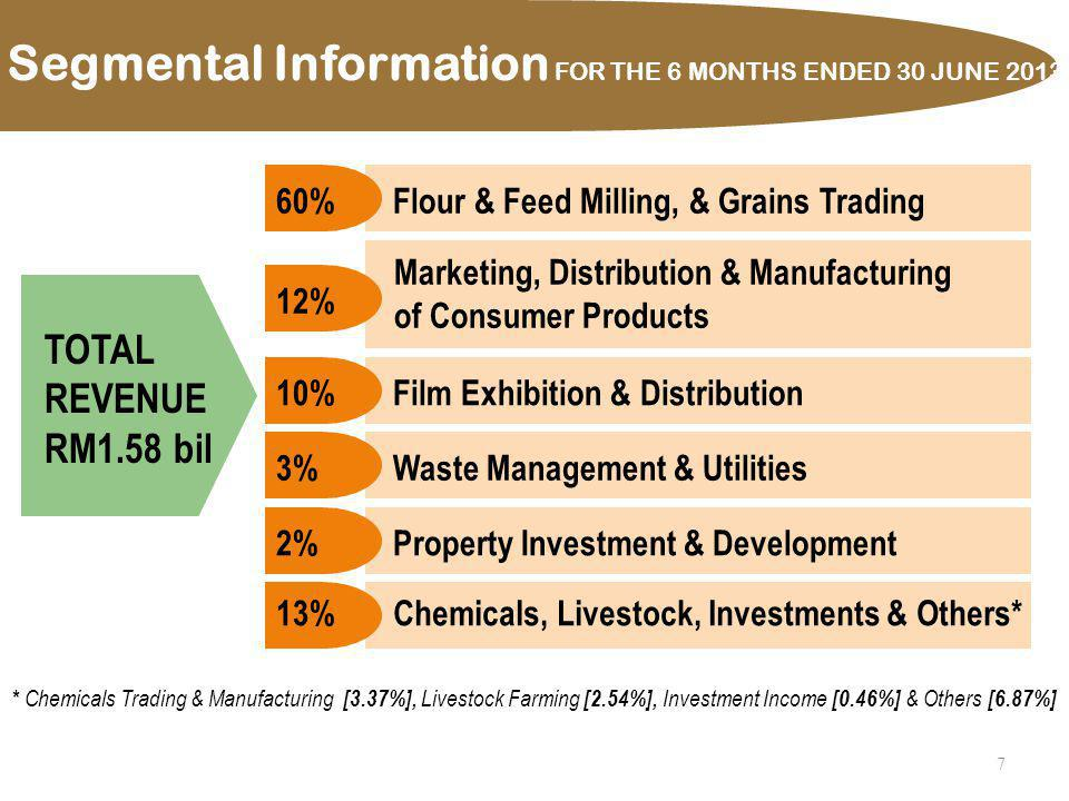 8 * Chemicals Trading & Manufacturing [0.37%], Livestock Farming [-6.09%], Investment Income [14.63%] & Others [1.59%] TOTAL SEGMENT PROFITS RM156 mil Flour & Feed Milling, & Grains Trading44%Marketing, Distribution & Manufacturing of Consumer Products 7% Property Investment & Development 19% Waste Management & Utilities 2% Film Exhibition & Distribution 17% 11% Chemicals, Livestock, Investments & Others* Segmental Information FOR THE 6 MONTHS ENDED 30 JUNE 2013