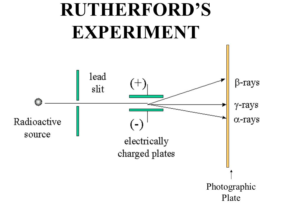 TYPES OF RADIATION Types of Radiation MassChargeStopped By Alpha4+ 2 Thin Sheet of Paper Gamma Ray No MassNo Charge Several Inches of Lead or Steel X RayNo MassNo Charge Several Inches of Lead or Steel Beta1/2000- 1 Thin Aluminum Neutron10 High Hydrogen Content