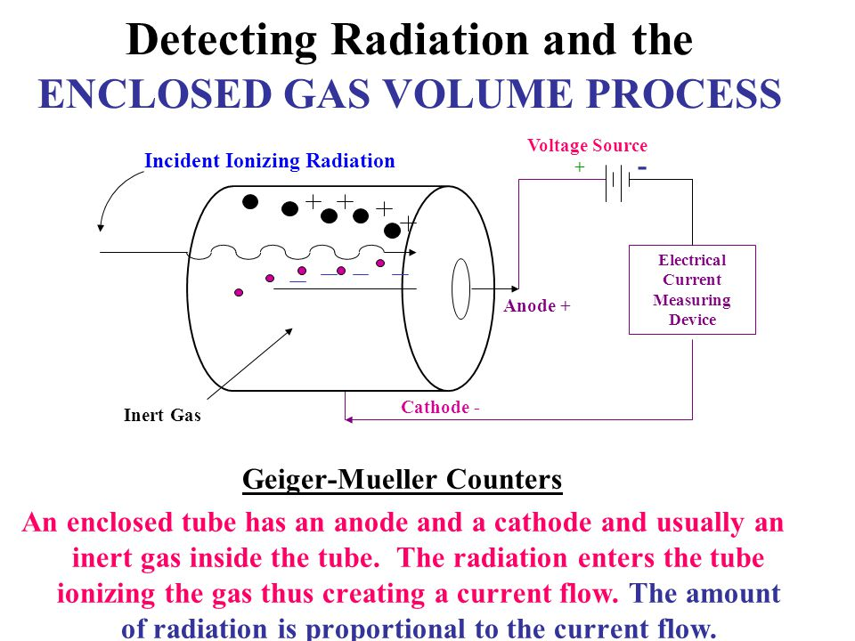 Detecting Radiation and the SCINTILLATION CRYSTAL PROCESS e-e- e-e- e-e- e-e- e-e- e-e- P Optical Coupling Grease Scintillating Crystal Preamp High Voltage Dynodes Photo-Cathode Glass Vacuum Tube e - Electrons P Photons Gamma Ray Photo-Multiplier Tube