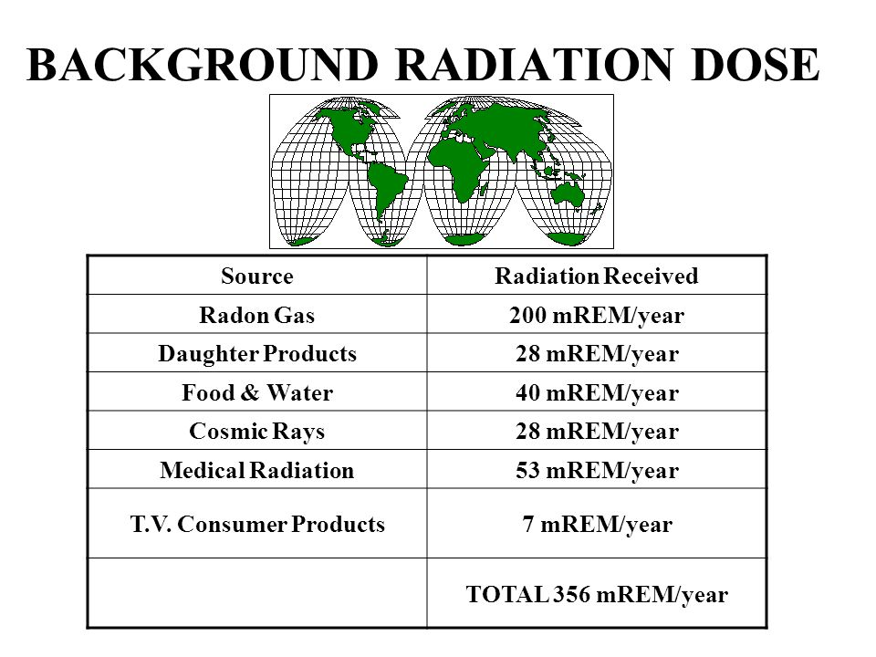 RADIATION DOSES FROM OTHER SOURCES SOURCE EXPOSURE One Hour of Jet Flight at 37,000 Feet 2 mREM/hour Chest X-Ray or Dental Exam 10 mREM/hour Dose to Unborn Child Due to Background 200 mREM/hour Pelvic Exam 600 mREM/hour Lower GI Series 700 mREM/hour Areas of High Background Up to 5000 mREM/year