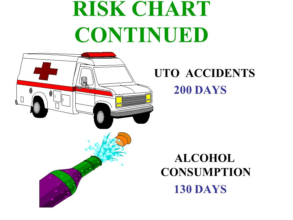 RISK CHART CONTINUED HOME ACCIDENTS 95 DAYS DROWNINGS 41 DAYS