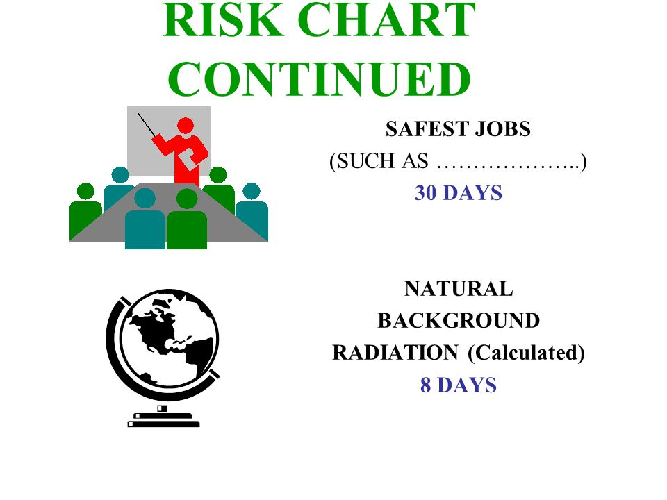 RISK CHART CONTINUED 1 REM Occupational Radiation Dose Calculated (Industry Average Is 0.34 REM/year) 1 DAY 1 REM/year for 30 Years, Calculated 30 DAYS 5 REM/year for 30 years, Calculated 150 DAYS