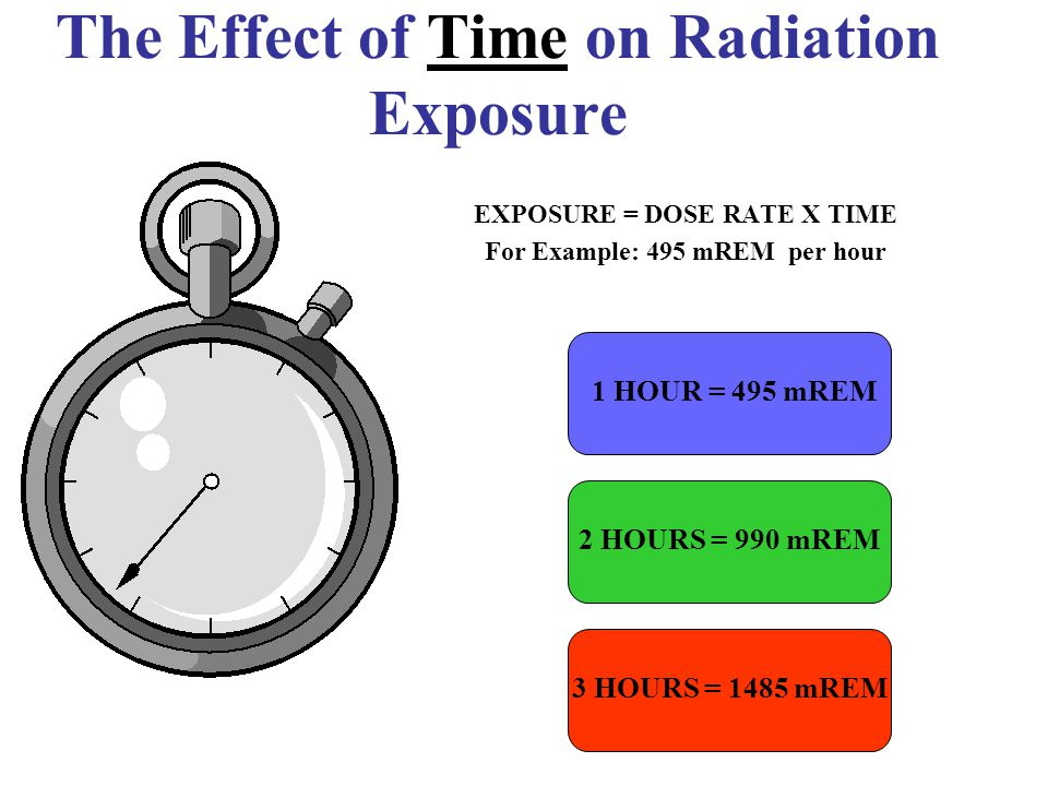 The Effect of Distance on Radiation Exposure The Equation for Calculating Radiation Exposure as a Function of Distance: I 1 x ( D 1 ) 2 = I 2 x ( D 2 ) 2 OR I 2 = I 1 x ( D 1 ) 2 ( D 2 ) 2