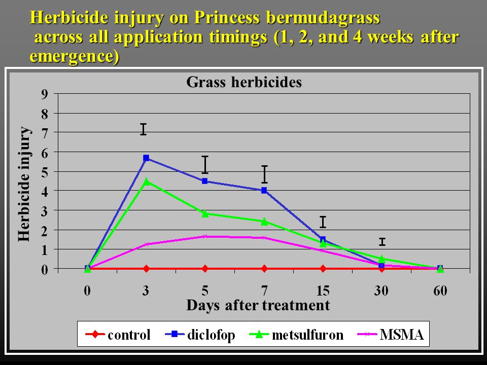 Grass herbicides Days after treatment Herbicide injury Broadleaf herbicides Herbicide injury on Princess bermudagrass across all application timings (1,2, and 4 weeks after emergence) across all application timings (1,2, and 4 weeks after emergence)
