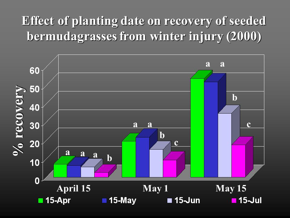 Effect of planting date on recovery of seeded bermudagrasses from winter injury (2000) % recovery MirageMohawkPrincessSaharaYukonJackpot a a b c b a b c a a b c a a b b a a b c aaa b
