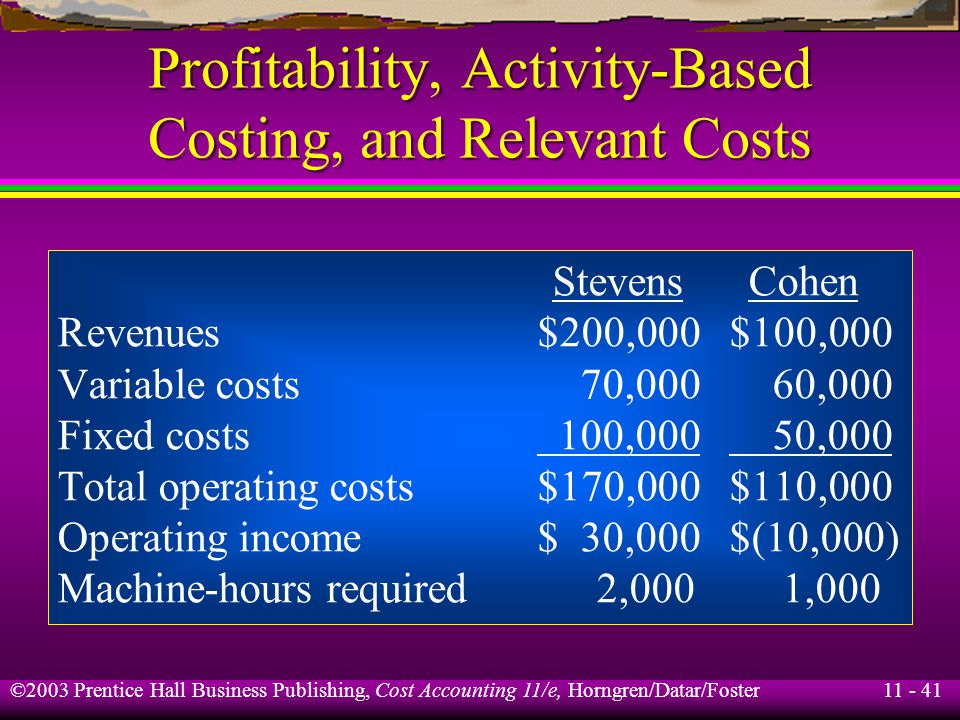 11 - 42 ©2003 Prentice Hall Business Publishing, Cost Accounting 11/e, Horngren/Datar/Foster Profitability, Activity-Based Costing, and Relevant Costs Total Revenues$300,000 Variable costs 130,000 Fixed costs 150,000 Total operating costs$280,000 Operating income$ 20,000 Machine-hours required 3,000