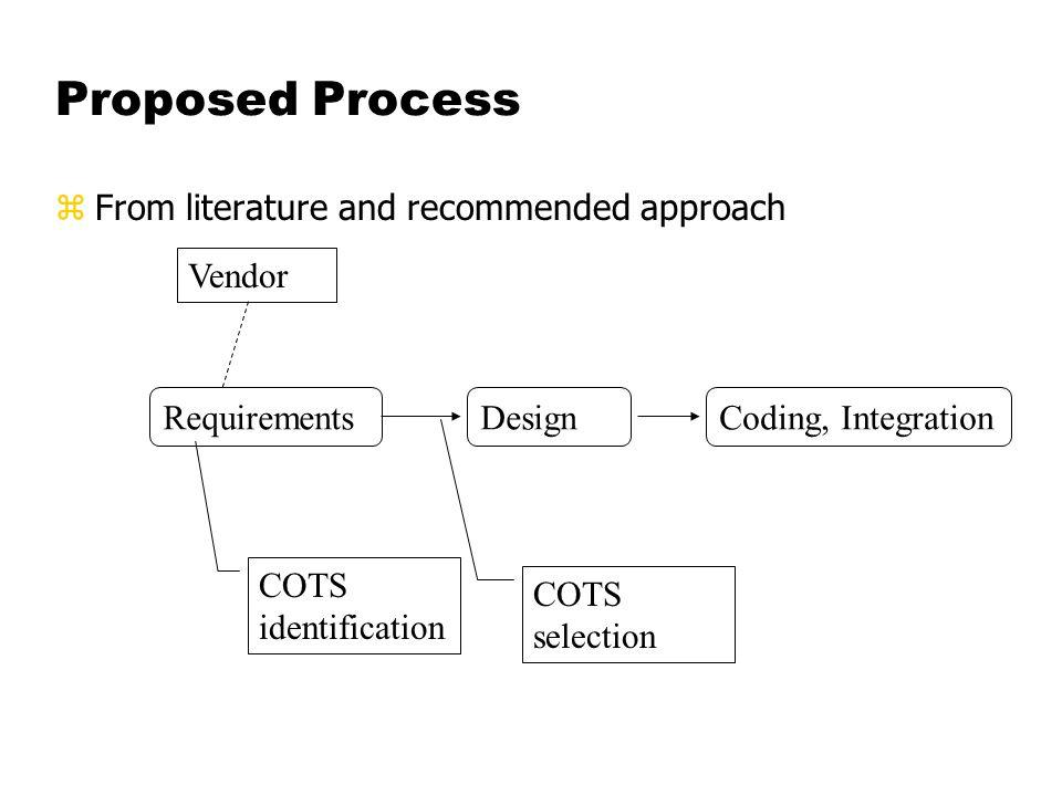The actual process RequirementsDesign Vendor Coding COTS identification COTS selection Design glueware and integration Non-COTS development Integration Glueware, interfaces